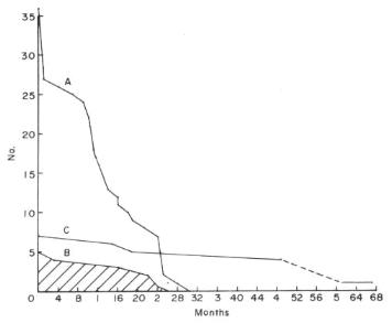 Fig. 1  Survival rate of five wild-caught (B) Hemicentetes semispinosus compared with that of 36 captive-born (A) specimens. Seven wild-caught Microgale talazaci (C) achieved a maximum longevity of 5 1/2 years.